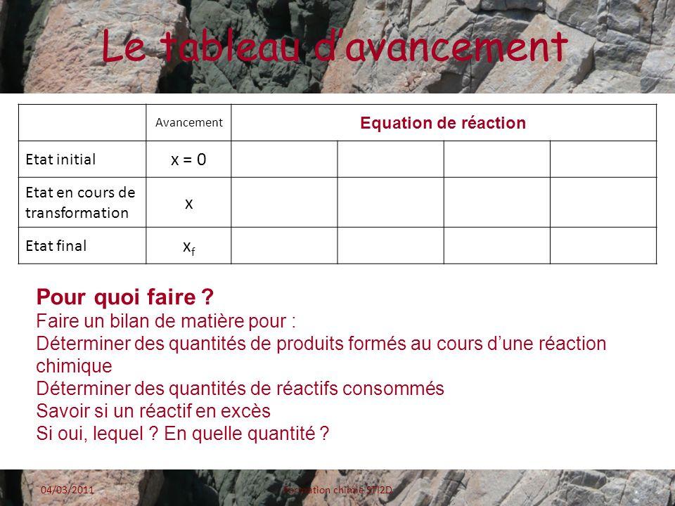Exemple 3 04/03/2011Formation chimie STI2D Avancement Fe(s) + 2 H 3 O + (aq) Fe 2+ (aq) + H 2 (g) + 2 H 2 O Etat initialx = 0 0,0180,0400 Solvant Gde qté En cours de réaction x 0,018 - x0,04 – 2xxx Solvant Gde qté Etat finalxfxf On introduit 1,0 g de fer métallique dans un volume V = 20 mL dune solution dacide chlorhydrique (H 3 O + + Cl - ) de concentration c = 2,0 mol.L -1.
