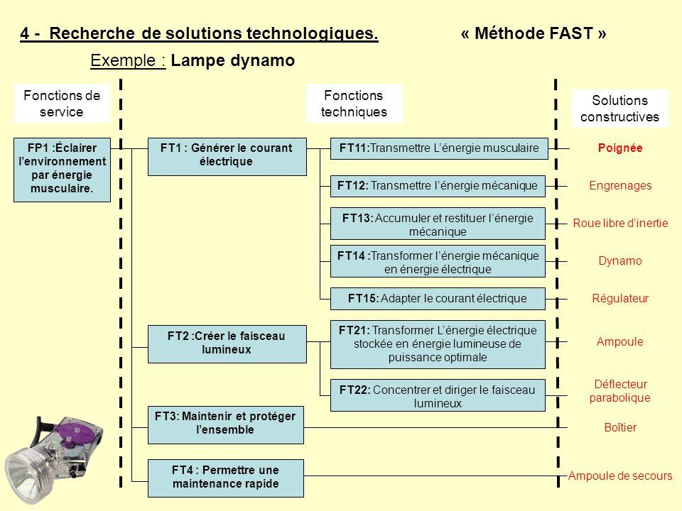 4 - Recherche de solutions technologiques.« Méthode FAST » FT1 : Générer le courant électrique FT11:Transmettre Lénergie musculaireFP1 :Éclairer lenvi