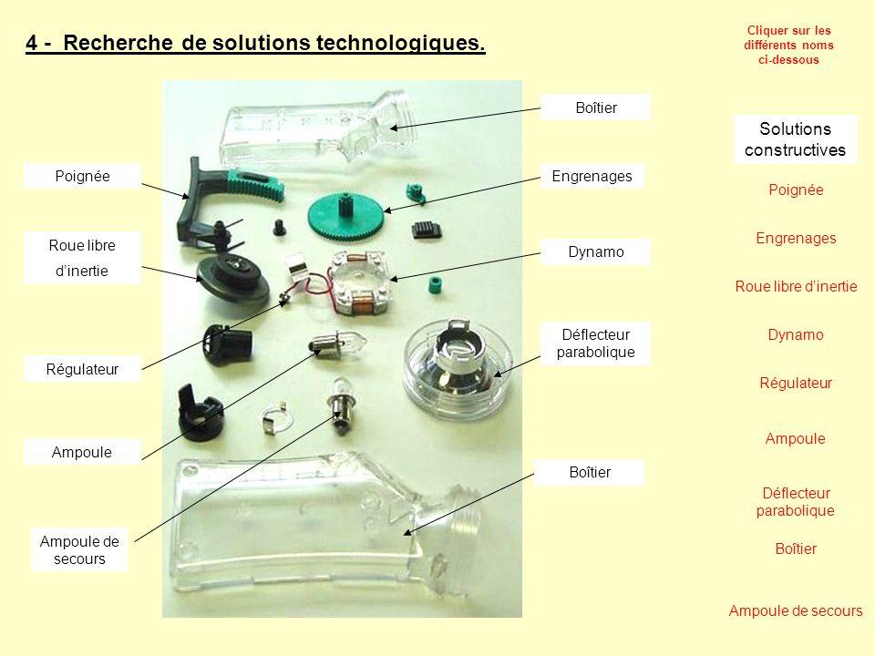 4 - Recherche de solutions technologiques. Poignée Roue libre dinertie Dynamo Régulateur Ampoule Déflecteur parabolique Boîtier Boîtier Ampoule de sec