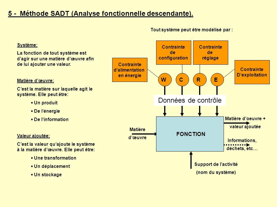 5 - Méthode SADT (Analyse fonctionnelle descendante). Matière dœuvre Informations, déchets, etc… WCRE Contrainte dalimentation en énergie Contrainte d