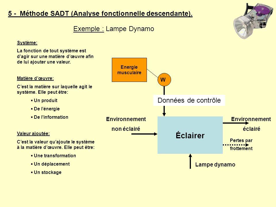 5 - Méthode SADT (Analyse fonctionnelle descendante). Éclairer Environnement non éclairé Pertes par frottement W Energie musculaire Lampe dynamo Donné