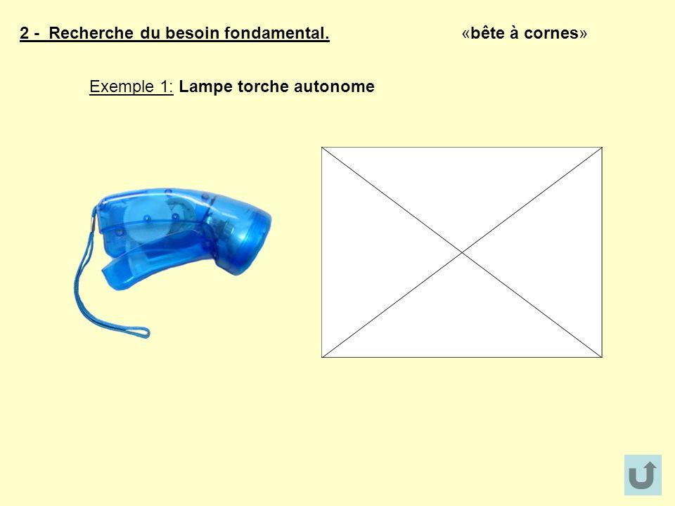 2 - Recherche du besoin fondamental. «bête à cornes» Exemple 1: Lampe torche autonome