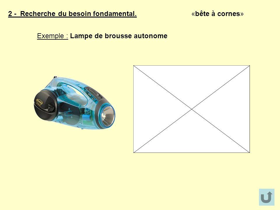 2 - Recherche du besoin fondamental. «bête à cornes» Exemple : Lampe de brousse autonome