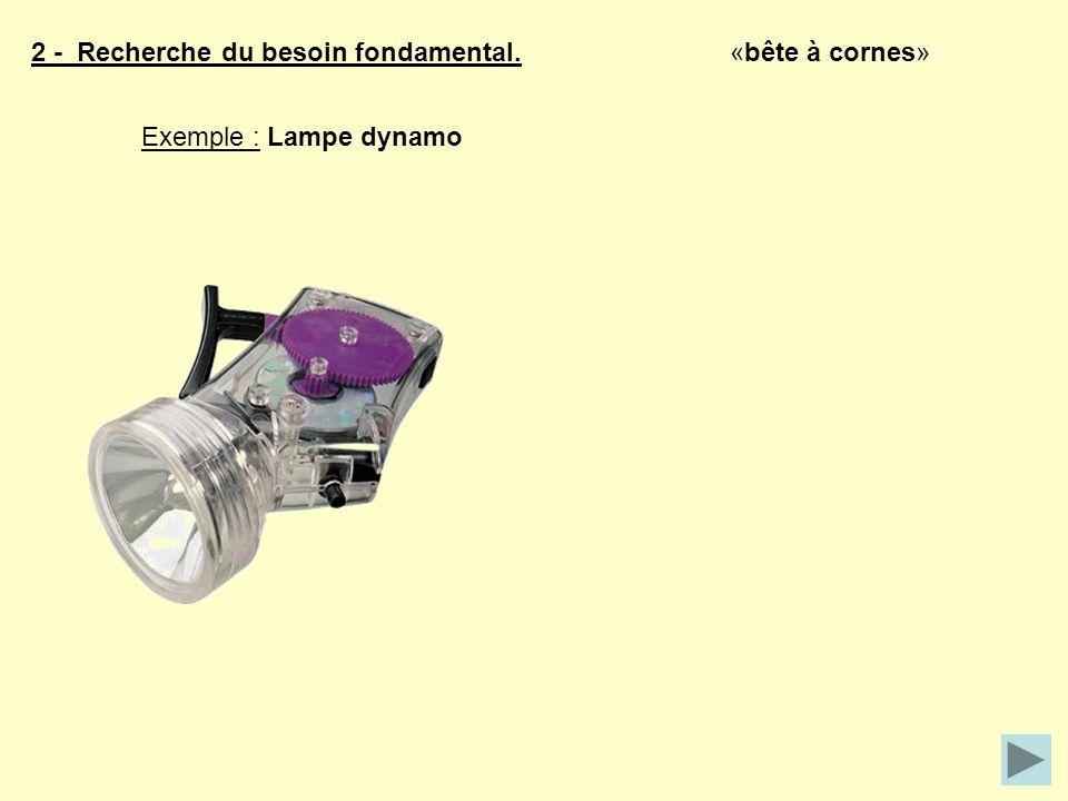 2 - Recherche du besoin fondamental. «bête à cornes» Exemple : Lampe dynamo
