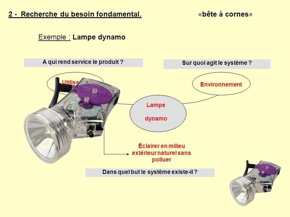 2 - Recherche du besoin fondamental. Exemple : Lampe dynamo «bête à cornes» A qui rend service le produit ? Sur quoi agit le système ? Utilisateur Env