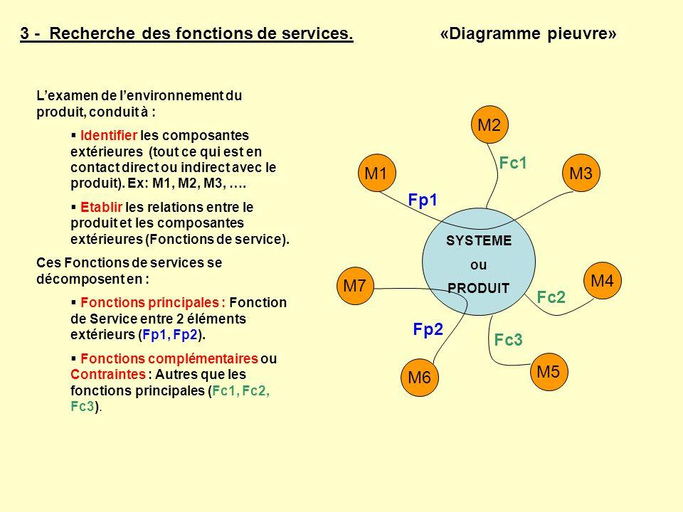 3 - Recherche des fonctions de services. «Diagramme pieuvre» Lexamen de lenvironnement du produit, conduit à : Identifier les composantes extérieures