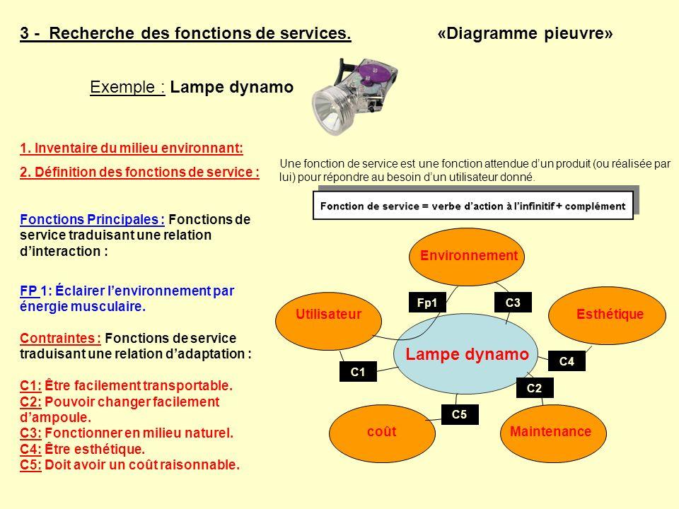 3 - Recherche des fonctions de services. «Diagramme pieuvre» EsthétiqueUtilisateur Maintenance coût Environnement 1. Inventaire du milieu environnant: