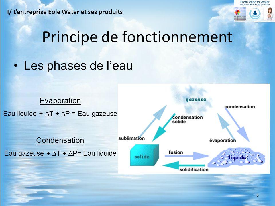 Les phases de leau Evaporation Eau liquide + T + P = Eau gazeuse Condensation Eau gazeuse + T + P= Eau liquide I/ Lentreprise Eole Water et ses produi