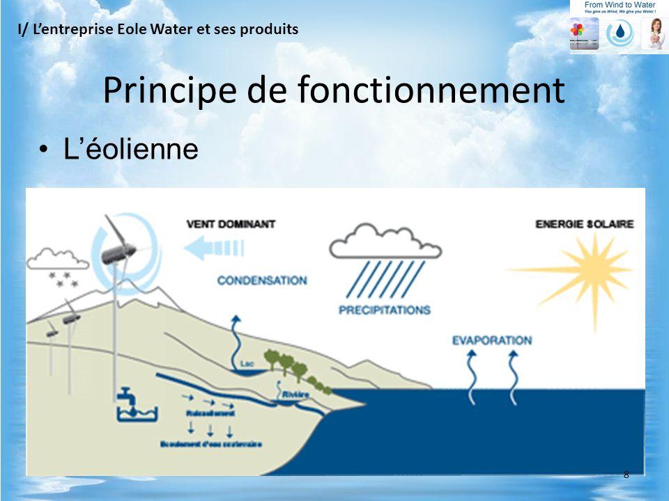 Léolienne I/ Lentreprise Eole Water et ses produits Principe de fonctionnement 8