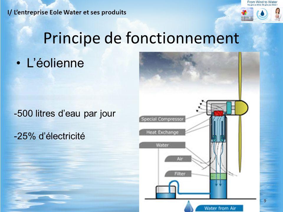 -500 litres deau par jour -25% délectricité I/ Lentreprise Eole Water et ses produits Principe de fonctionnement Léolienne 9