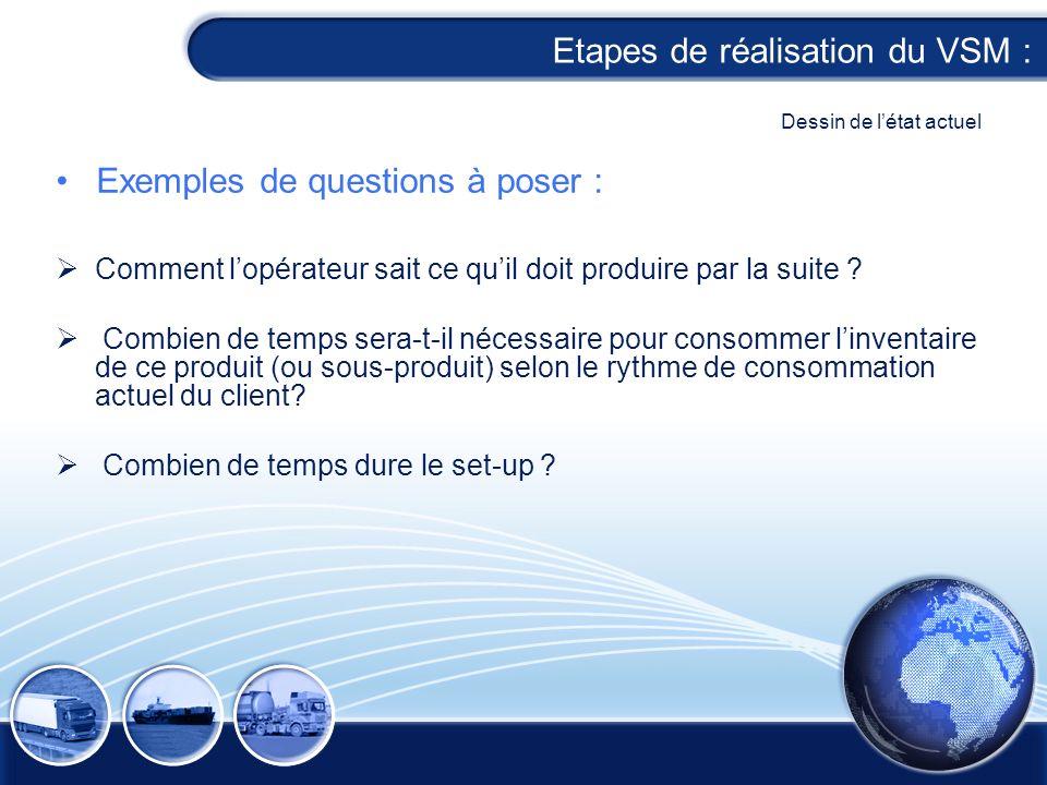 Etapes de réalisation du VSM : Exemples de questions à poser : Comment lopérateur sait ce quil doit produire par la suite ? Combien de temps sera-t-il