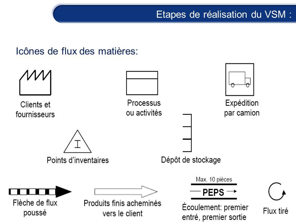 Etapes de réalisation du VSM : Icônes de flux des matières: