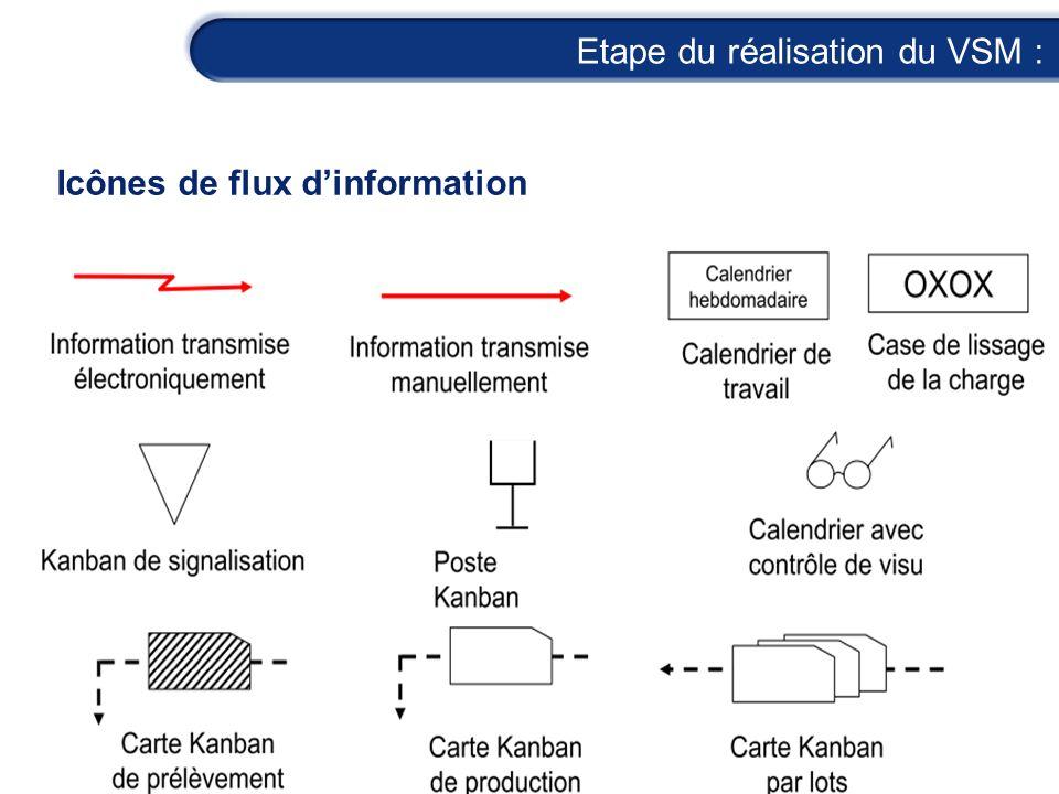 Etape du réalisation du VSM : Icônes de flux dinformation