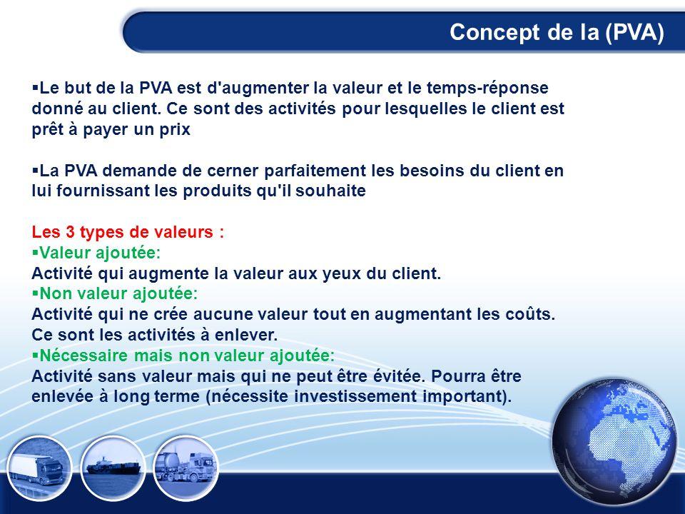 Concept de la (PVA) Le but de la PVA est d'augmenter la valeur et le temps-réponse donné au client. Ce sont des activités pour lesquelles le client es