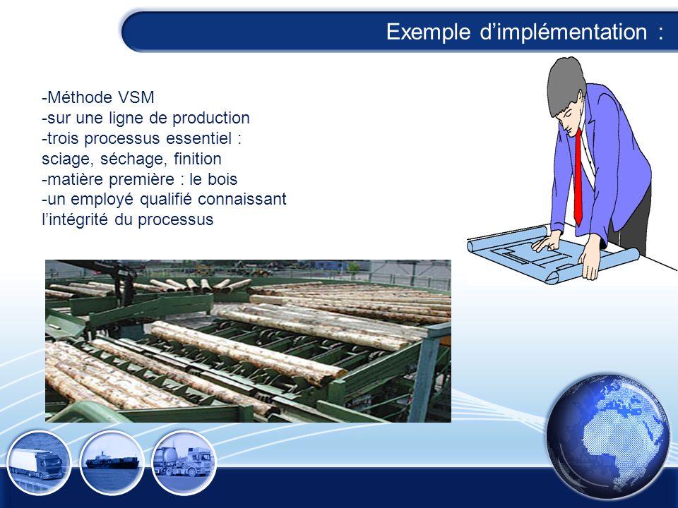 Exemple dimplémentation : -Méthode VSM -sur une ligne de production -trois processus essentiel : sciage, séchage, finition -matière première : le bois