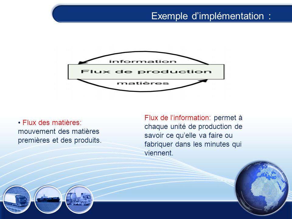 Flux de matières et de linformation Flux des matières: mouvement des matières premières et des produits. Flux de linformation: permet à chaque unité d