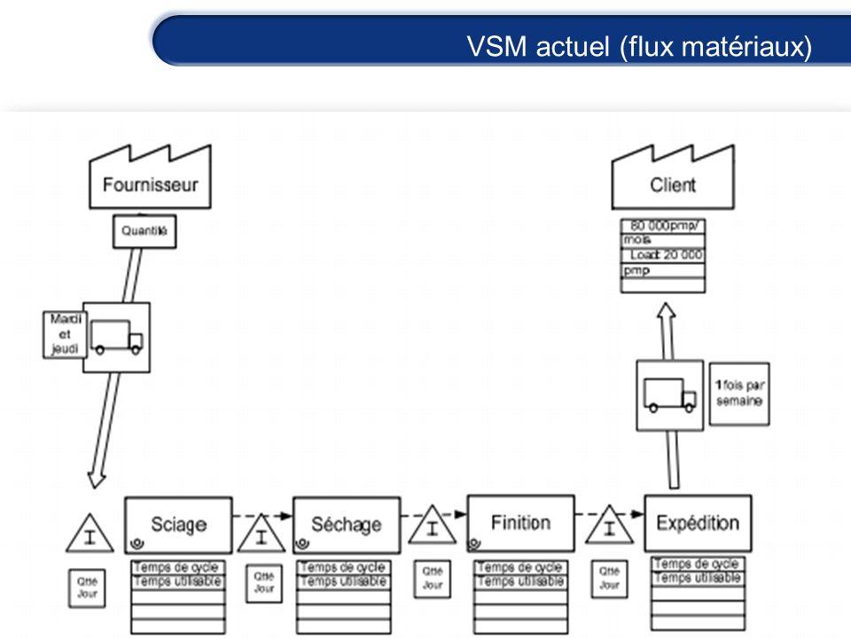 VSM actuel (flux matériaux)