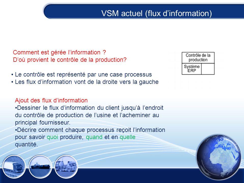 Comment est gérée linformation ? Doù provient le contrôle de la production? Le contrôle est représenté par une case processus Les flux dinformation vo