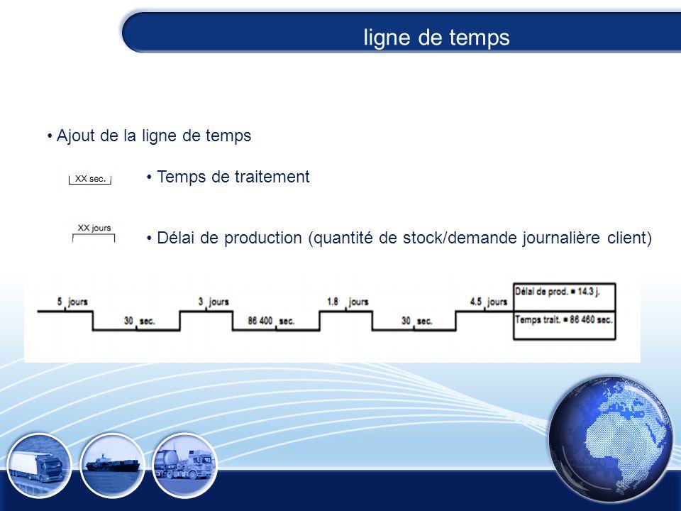Ajout de la ligne de temps Temps de traitement Délai de production (quantité de stock/demande journalière client) ligne de temps