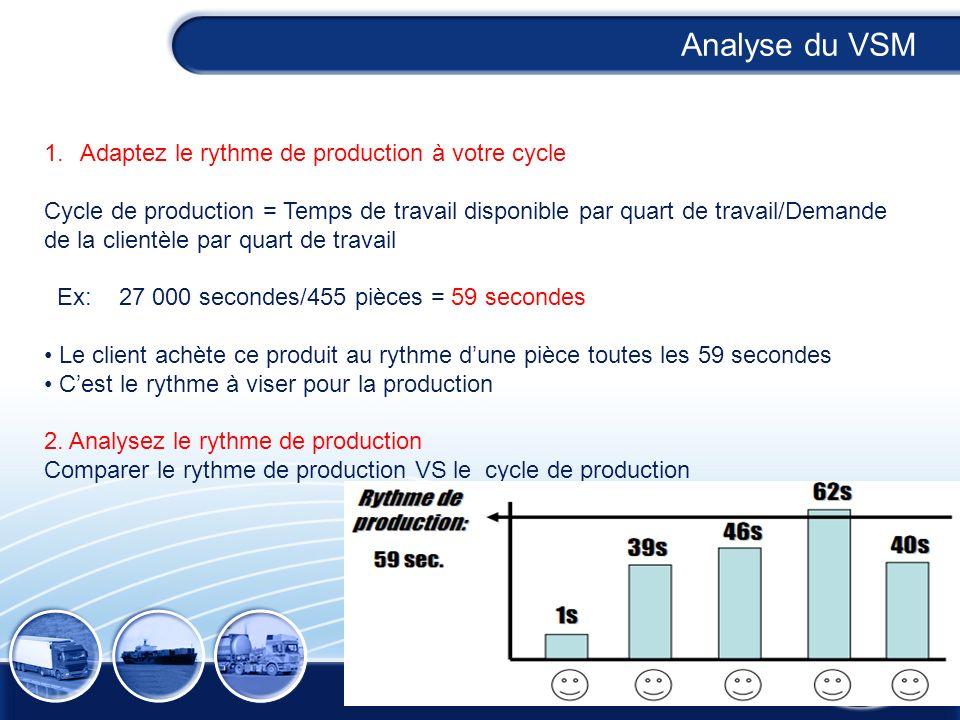 1.Adaptez le rythme de production à votre cycle Cycle de production = Temps de travail disponible par quart de travail/Demande de la clientèle par qua