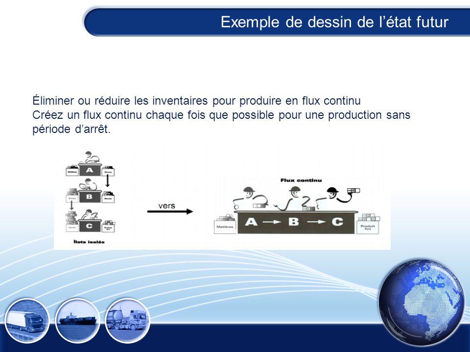 Éliminer ou réduire les inventaires pour produire en flux continu Créez un flux continu chaque fois que possible pour une production sans période darr