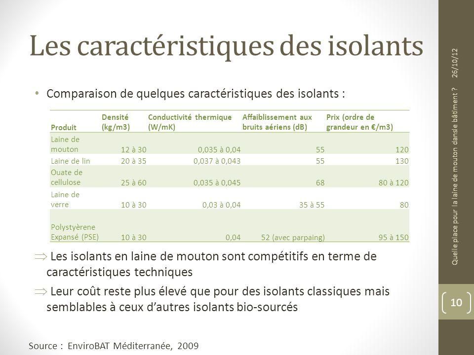 Les caractéristiques des isolants Comparaison de quelques caractéristiques des isolants : Les isolants en laine de mouton sont compétitifs en terme de