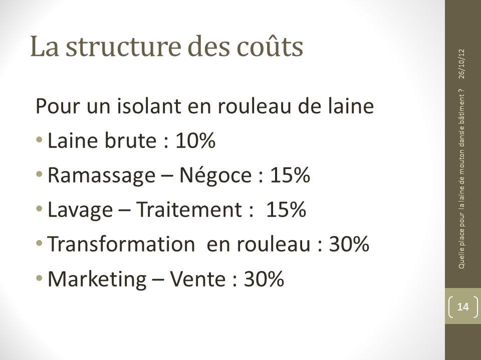 La structure des coûts 14 26/10/12 Quelle place pour la laine de mouton dansle bâtiment ? Pour un isolant en rouleau de laine Laine brute : 10% Ramass