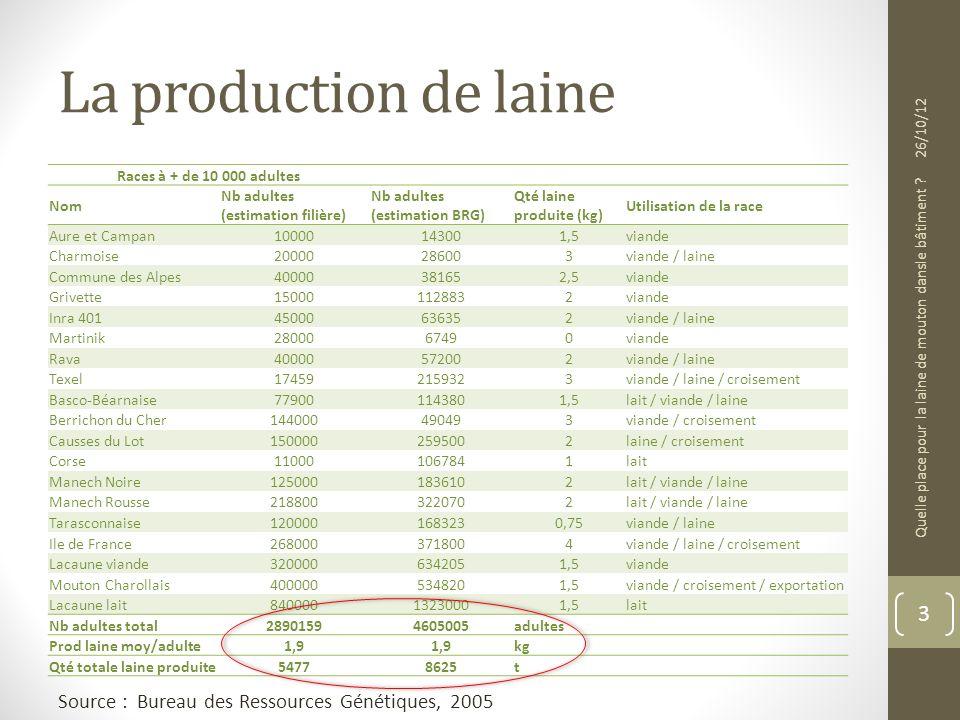 La production de laine Races à + de 10 000 adultes Nom Nb adultes (estimation filière) Nb adultes (estimation BRG) Qté laine produite (kg) Utilisation