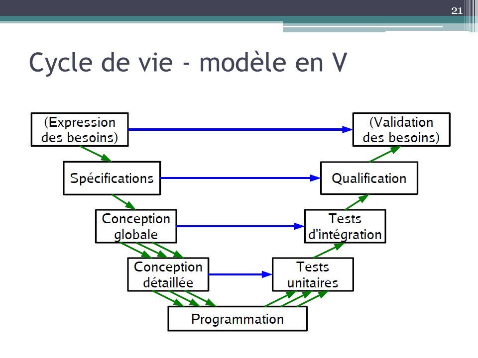 Cycle de vie - modèle en V 21