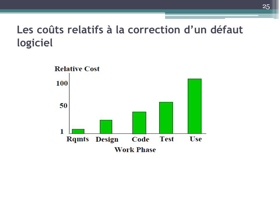 Les coûts relatifs à la correction dun défaut logiciel 25