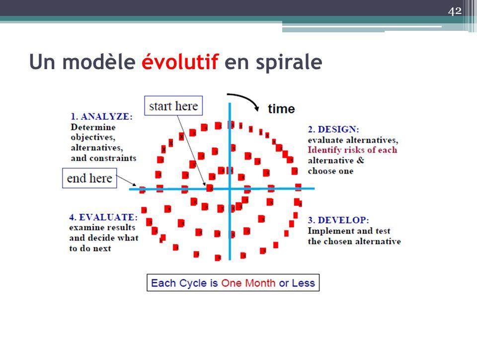 Un modèle évolutif en spirale 42