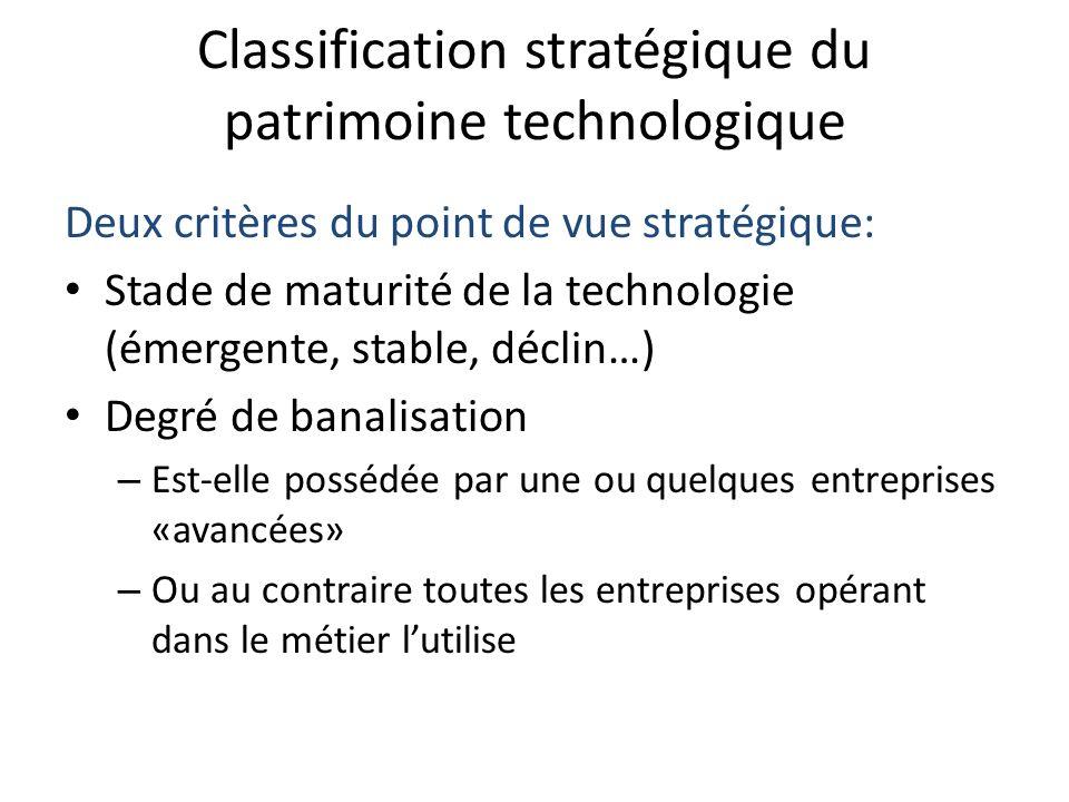 Classification stratégique du patrimoine technologique Deux critères du point de vue stratégique: Stade de maturité de la technologie (émergente, stab