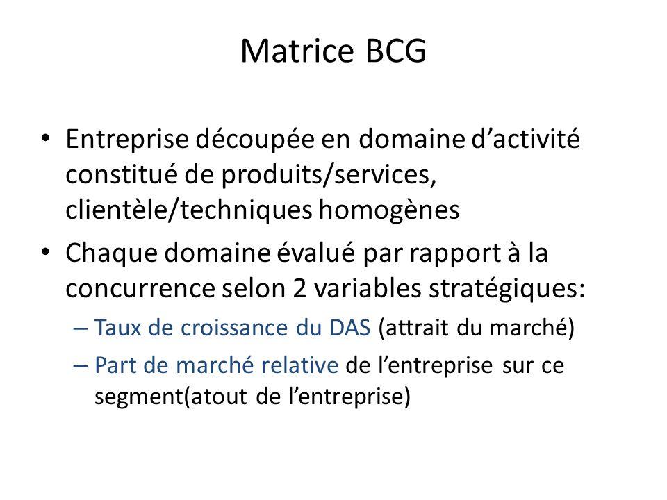Matrice BCG Entreprise découpée en domaine dactivité constitué de produits/services, clientèle/techniques homogènes Chaque domaine évalué par rapport