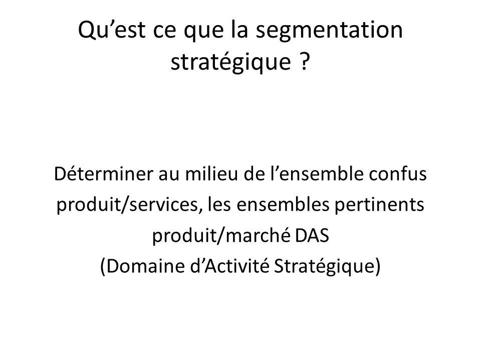 Quest ce que la segmentation stratégique ? Déterminer au milieu de lensemble confus produit/services, les ensembles pertinents produit/marché DAS (Dom