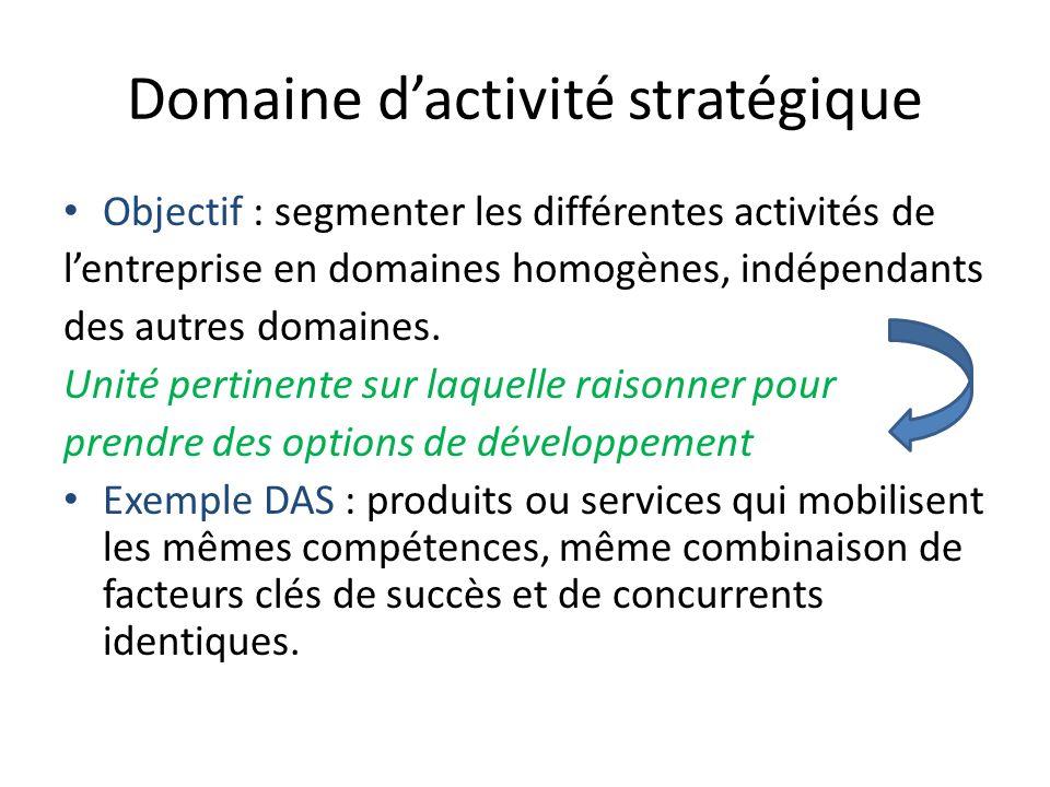 Domaine dactivité stratégique Objectif : segmenter les différentes activités de lentreprise en domaines homogènes, indépendants des autres domaines. U