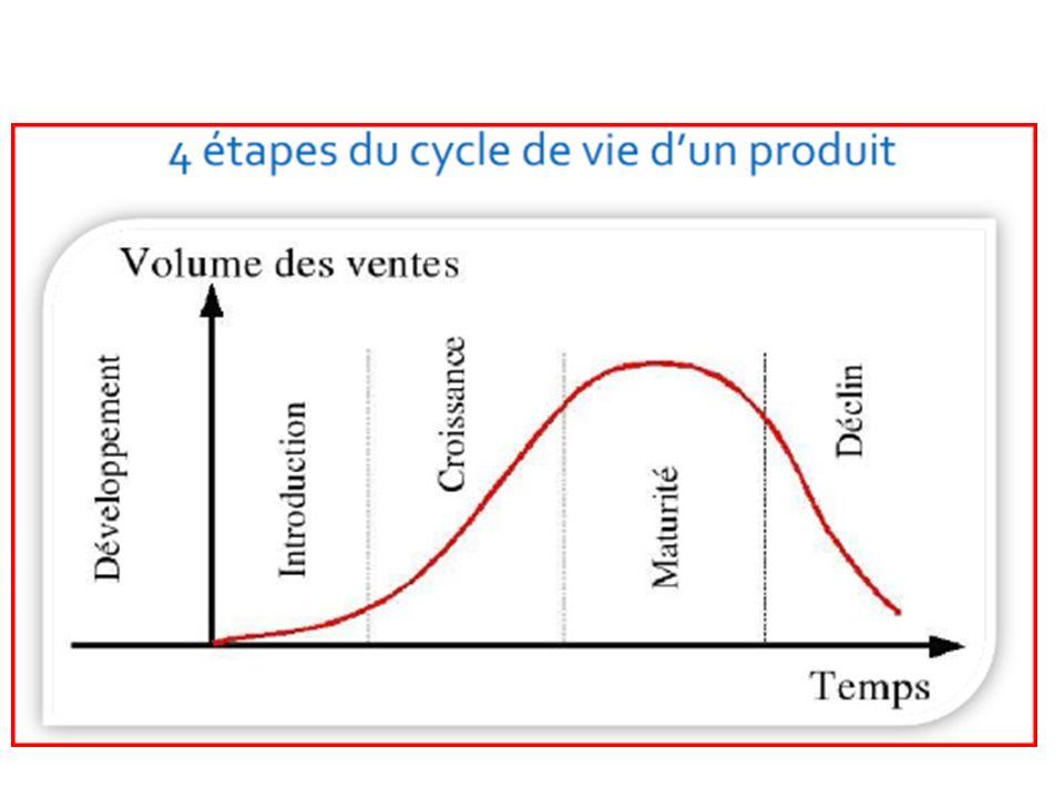 Cycle de vie du produit Phase dintroduction: Faible croissance, diffusion progressive, politique dinvestissement soutenue, profits négatifs et risques importants.