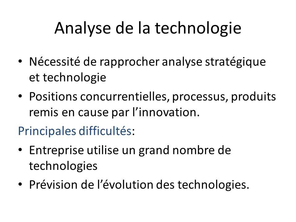 Analyse de la technologie Nécessité de rapprocher analyse stratégique et technologie Positions concurrentielles, processus, produits remis en cause pa