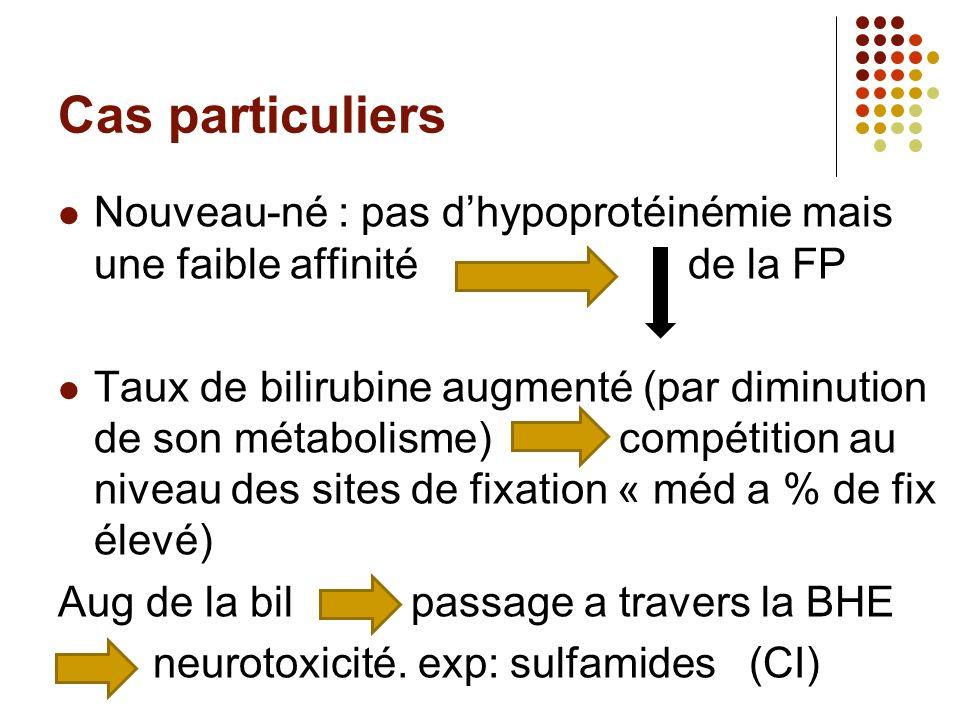 Cas particuliers Nouveau-né : pas dhypoprotéinémie mais une faible affinité de la FP Taux de bilirubine augmenté (par diminution de son métabolisme) compétition au niveau des sites de fixation « méd a % de fix élevé) Aug de la bil passage a travers la BHE neurotoxicité.