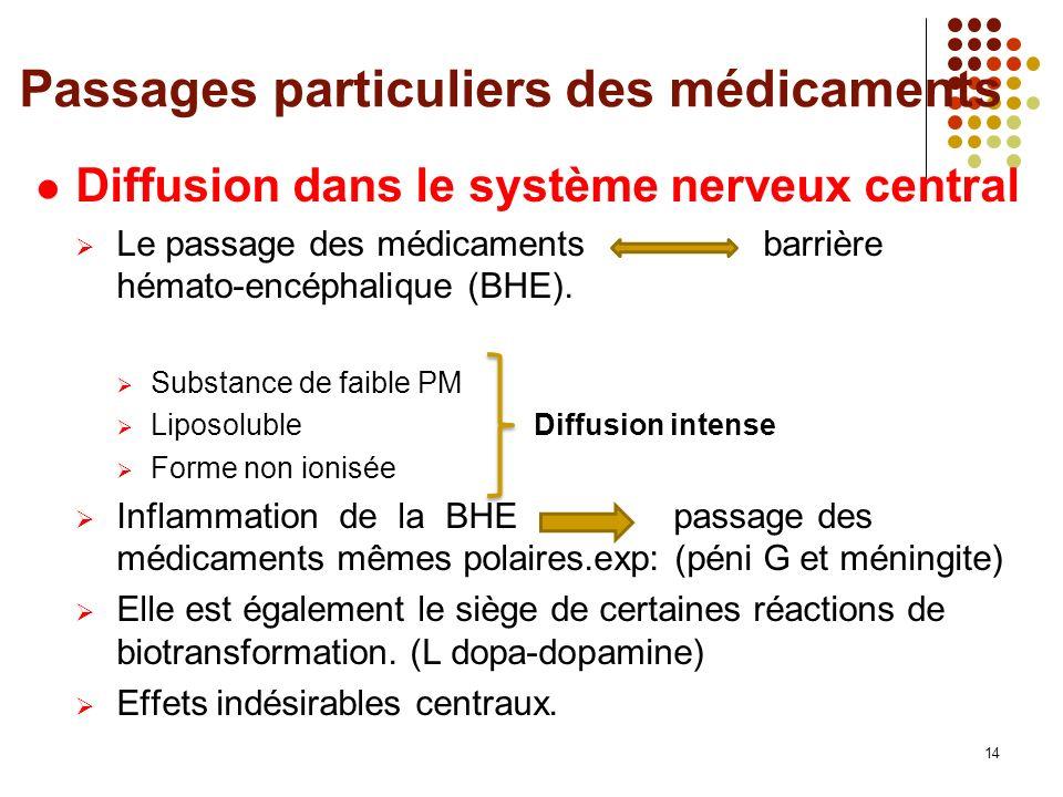 Passages particuliers des médicaments Diffusion dans le système nerveux central Le passage des médicaments barrière hémato-encéphalique (BHE).