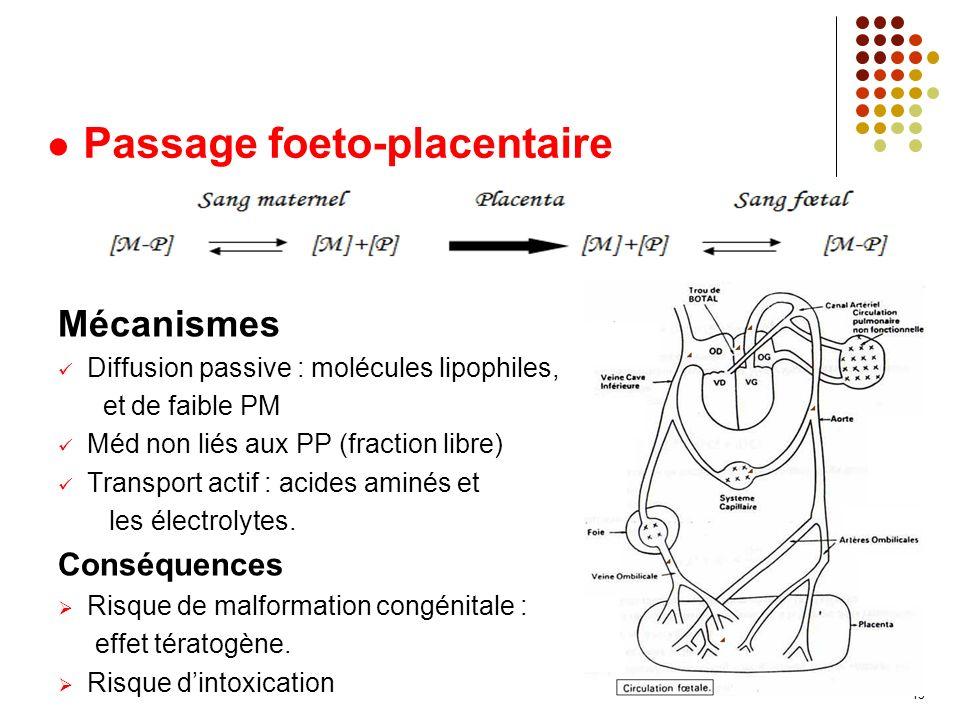 Mécanismes Diffusion passive : molécules lipophiles, et de faible PM Méd non liés aux PP (fraction libre) Transport actif : acides aminés et les électrolytes.