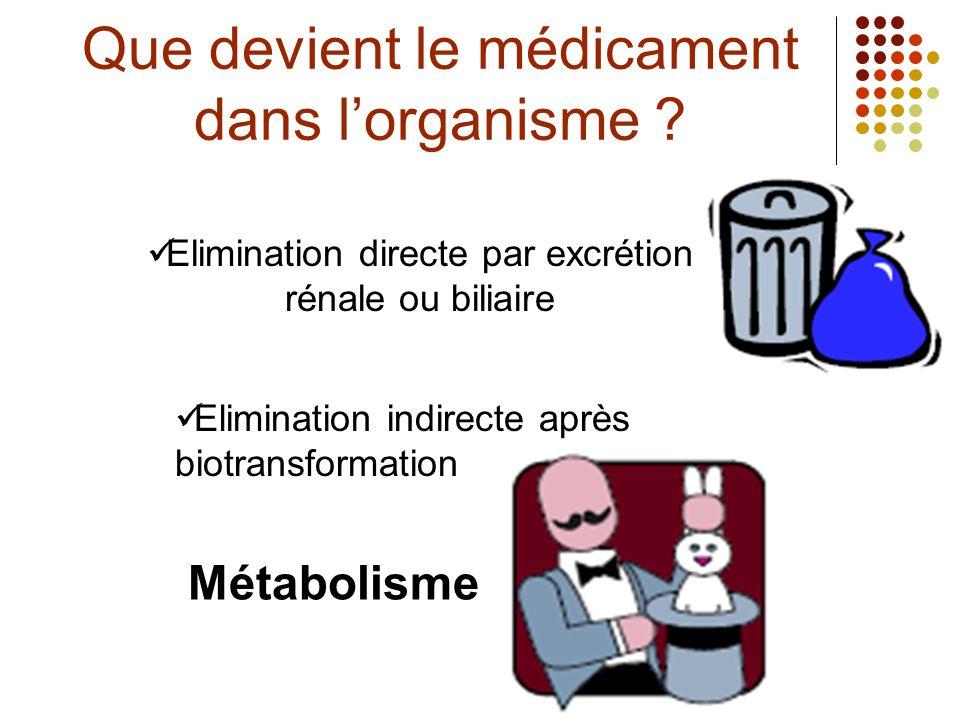 Elimination indirecte après biotransformation Elimination directe par excrétion rénale ou biliaire Métabolisme Que devient le médicament dans lorganisme ?