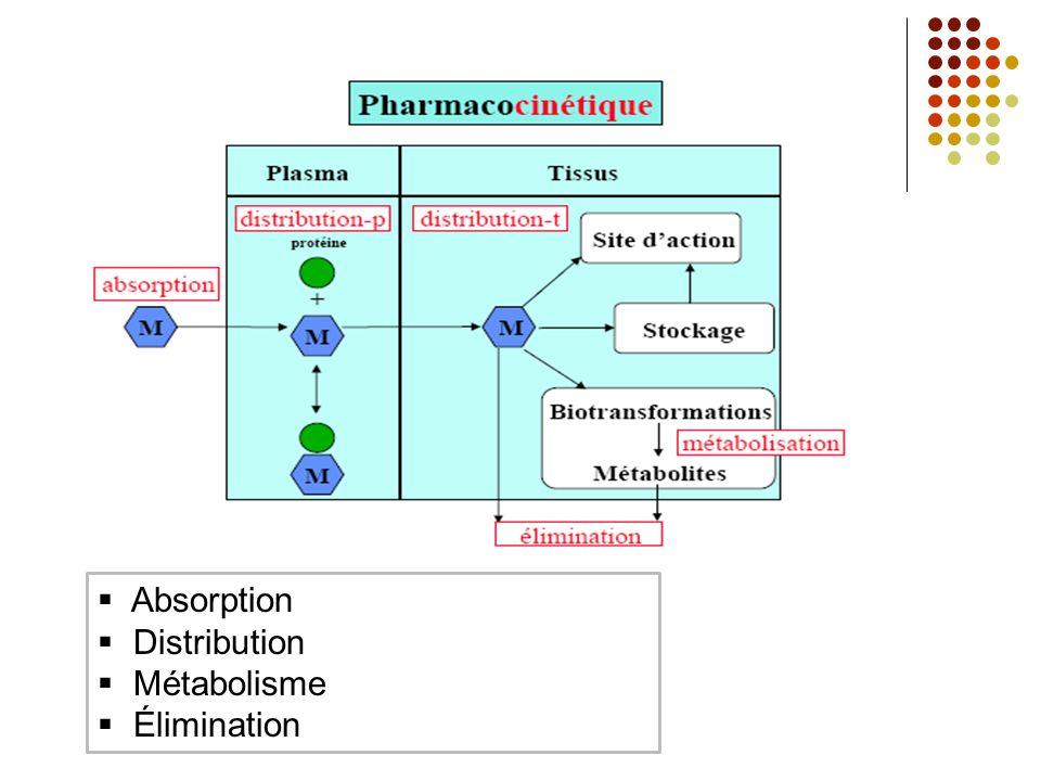 Absorption Distribution Métabolisme Élimination.