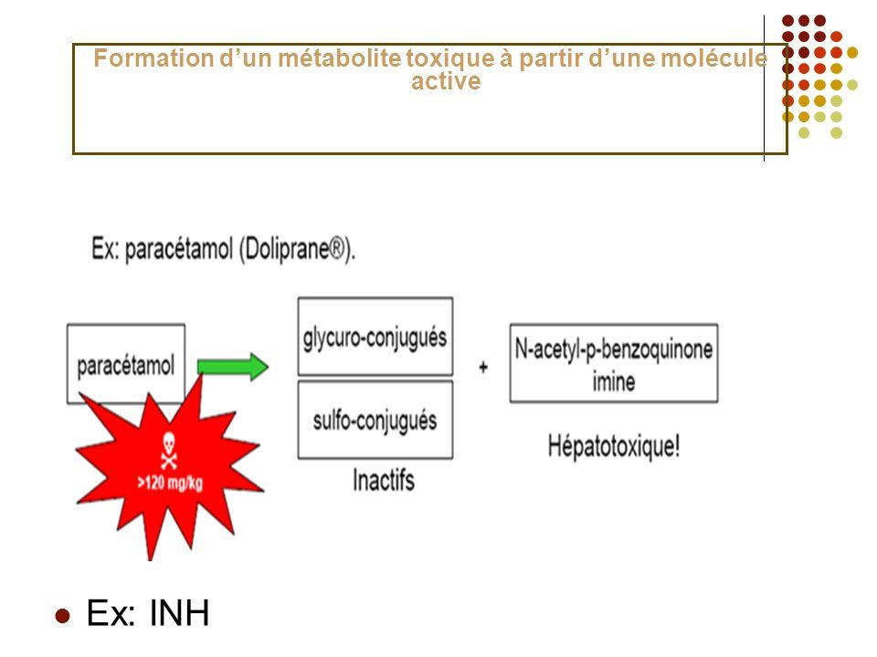 Ex: INH Formation dun métabolite toxique à partir dune molécule active