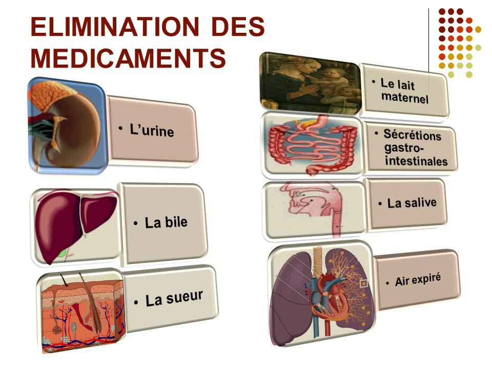 ELIMINATION DES MEDICAMENTS