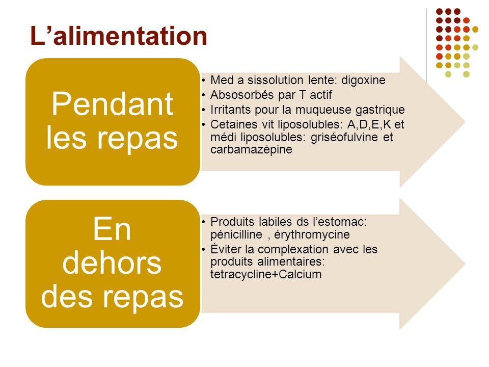Lalimentation Med a sissolution lente: digoxine Absosorbés par T actif Irritants pour la muqueuse gastrique Cetaines vit liposolubles: A,D,E,K et médi liposolubles: griséofulvine et carbamazépine Pendant les repas Produits labiles ds lestomac: pénicilline, érythromycine Éviter la complexation avec les produits alimentaires: tetracycline+Calcium En dehors des repas