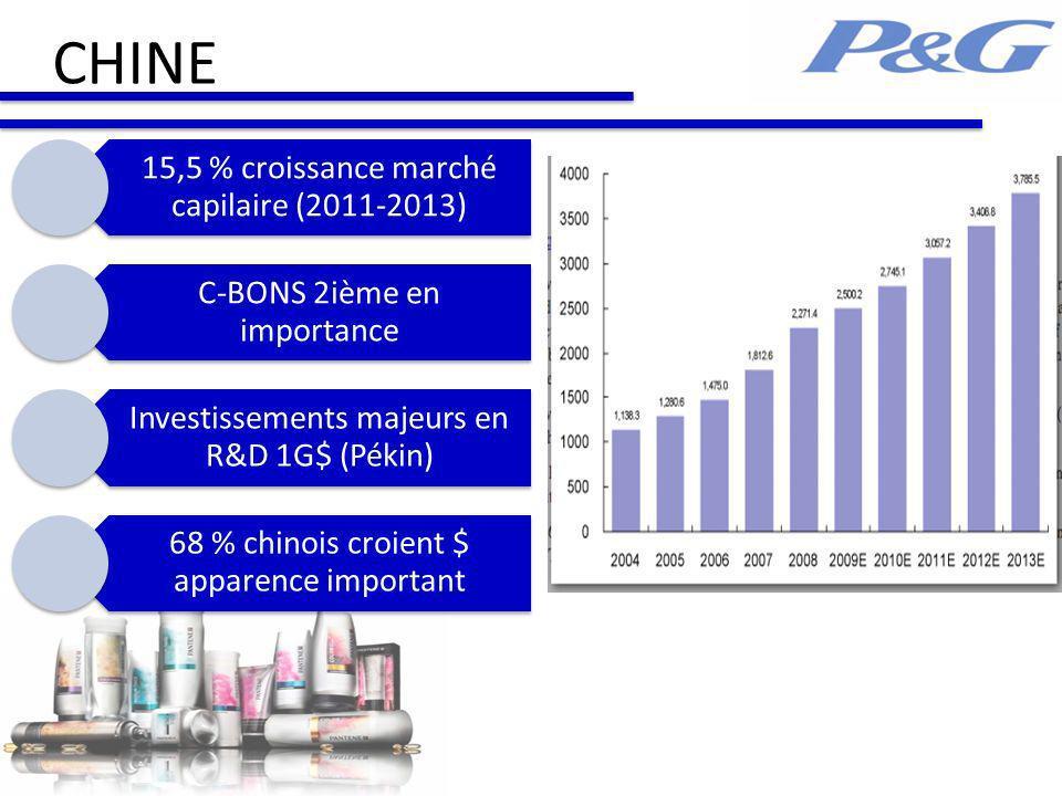 CHINE 15,5 % croissance marché capilaire (2011-2013) C-BONS 2ième en importance Investissements majeurs en R&D 1G$ (Pékin) 68 % chinois croient $ apparence important