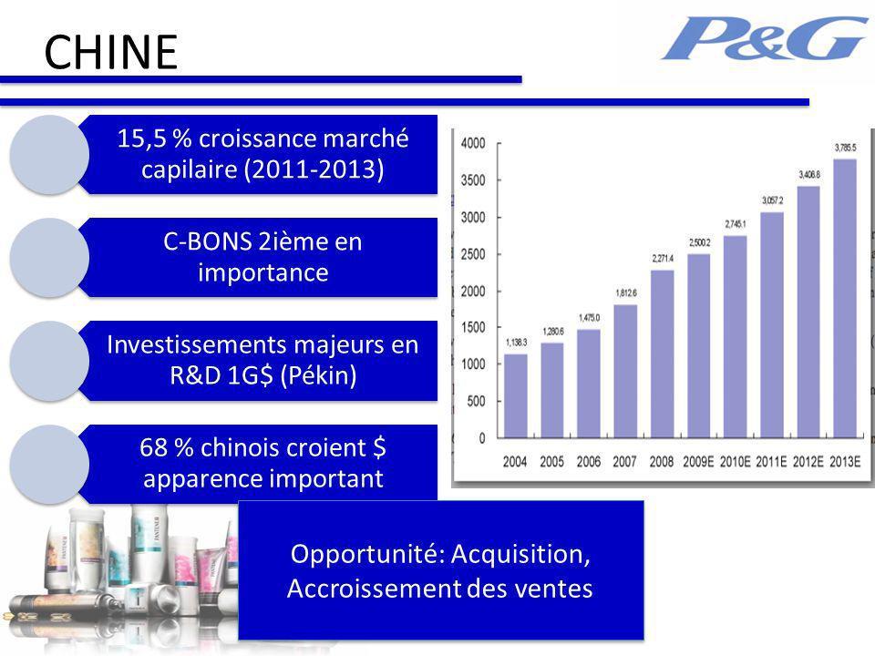 CHINE 15,5 % croissance marché capilaire (2011-2013) C-BONS 2ième en importance Investissements majeurs en R&D 1G$ (Pékin) 68 % chinois croient $ apparence important Opportunité: Acquisition, Accroissement des ventes