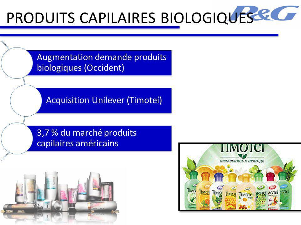 PRODUITS CAPILAIRES BIOLOGIQUES Augmentation demande produits biologiques (Occident) Acquisition Unilever (Timoteí) 3,7 % du marché produits capilaires américains