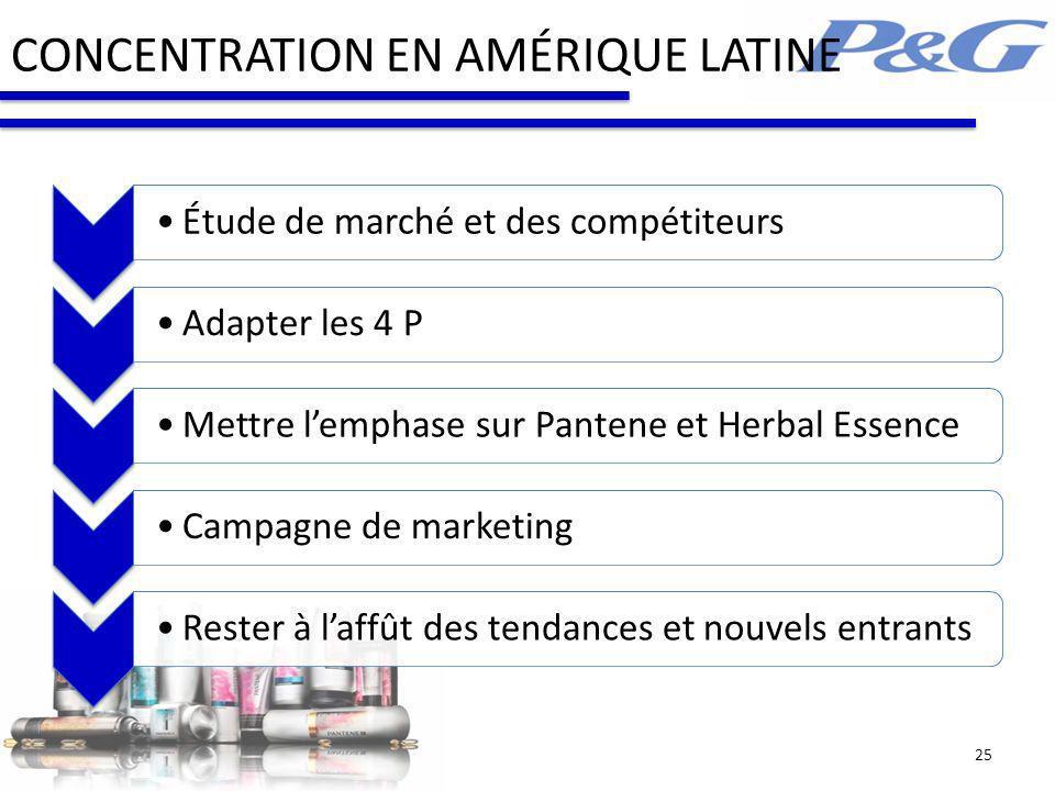 CONCENTRATION EN AMÉRIQUE LATINE Étude de marché et des compétiteursAdapter les 4 PMettre lemphase sur Pantene et Herbal EssenceCampagne de marketingR