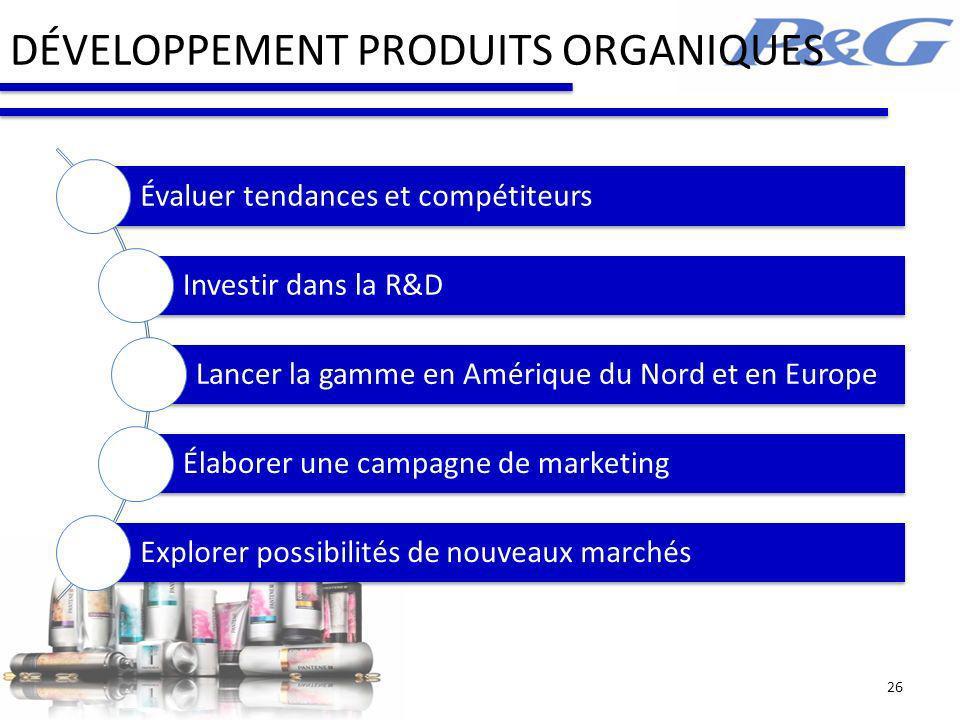 DÉVELOPPEMENT PRODUITS ORGANIQUES Évaluer tendances et compétiteurs Investir dans la R&D Lancer la gamme en Amérique du Nord et en Europe Élaborer une campagne de marketing Explorer possibilités de nouveaux marchés 26